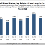 Chart - Average Email Read Rates By Subject Line Length