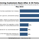 Top Ways To Win Customers Back After Bad Experience, May 2015 [CHART]