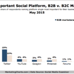Marketers' Top B2C & B2B Social Channels, May 2015 {CHART]