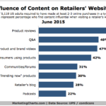 Chart - Most Influential Types Of Retailer Website Content