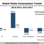 Chart - Global Daily Media Consumption Time
