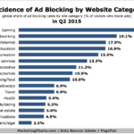 Prevalence Of Ad Blocking By Website Category, Q2 2015 [CHART]