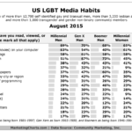 US LGBT Media Consumption By Generation, August 2015 [TABLE]