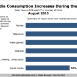 Kids' Summer Media Consumption, August 2015 [CHART]