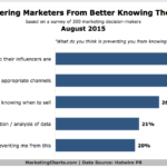 Marketers' Top Challenges To Understanding Their Audiences, August 2015 [CHART]