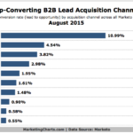 Top-Converting B2B Lead Acquisition Channels, August 2015 [CHART]