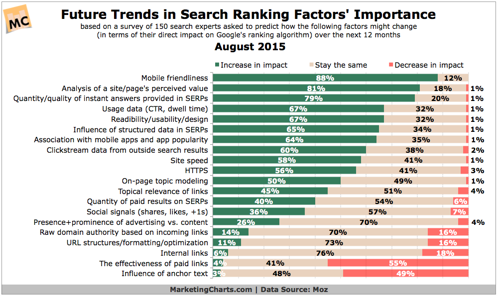 Search Ranking Factor Trends, August 2015 [CHART]