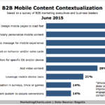 Chart - B2B Mobile Content Optimization