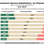 Customer Service Satisfaction By Communications Channel, June 2015 [CHART]