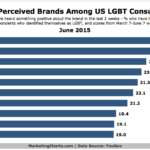 Chart - Most Reputable Brands Among US LGBT Consumers