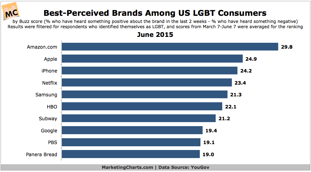 Most Reputable Brands Among US LGBT Consumers, June 2015 [CHART]