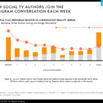 Chart - How Social TV Fans Join Program Conversations