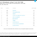 Chart - TV Programs With The Most Loyal Social Fans
