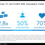 Infographic - The Value Of Loyal Social TV Fans