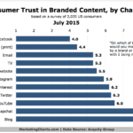Trust In Branded Content By Channel, July 2015 [CHART]