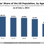 American Minorities By Age Group, July 2014 [CHART]