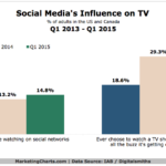 Social Media's Influence On TV, 2013-2015 [CHART]