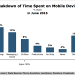 Time Spent On Mobile Devices – Apps vs Browser, June 2015 [CHART]