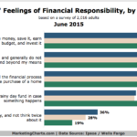 Americans' Attitudes Toward Financial Responsibility, June 2015 [CHART]