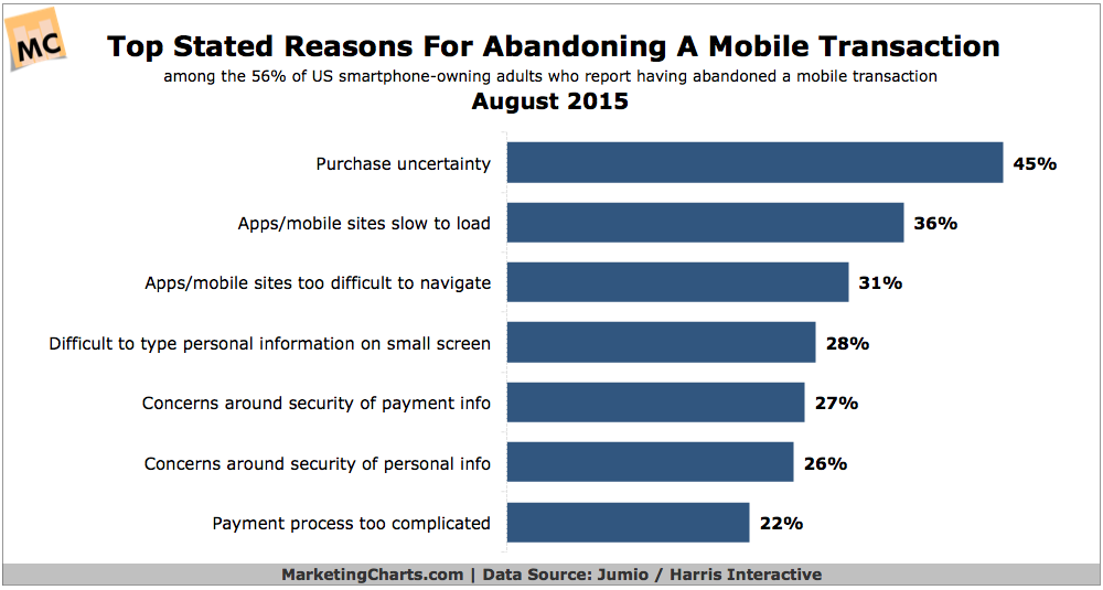 Mobile Transaction Abandonment, August 2015 [CHART]