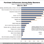 Baby Boomers' Purchase Influences, 2014 vs 2015 [CHART]