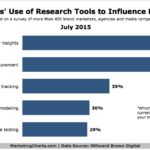 Research Tools That Influence Marketers' Decisions, July 2015 [CHART]