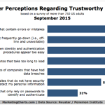 Top Factors In Website Trust, September 2015 [CHART]