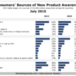 How Consumers Find Out About New Products, July 2015 [CHART]