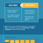 Old School vs New Skool SEO [INFOGRAPHIC]