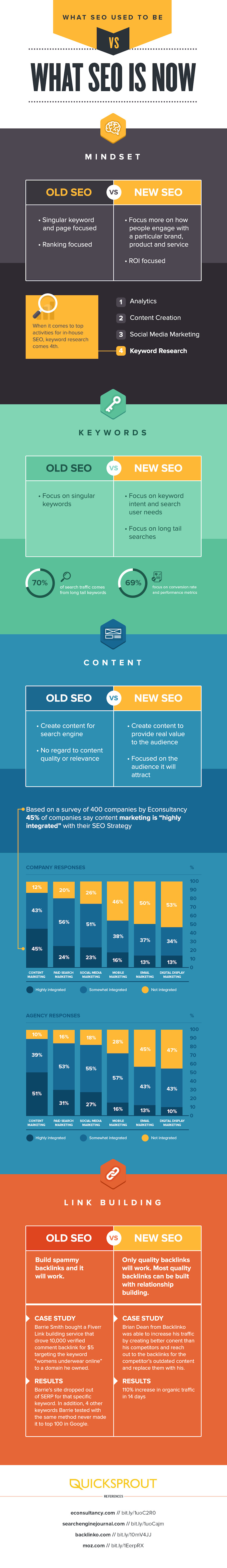 Modern SEO [INFOGRAPHIC]