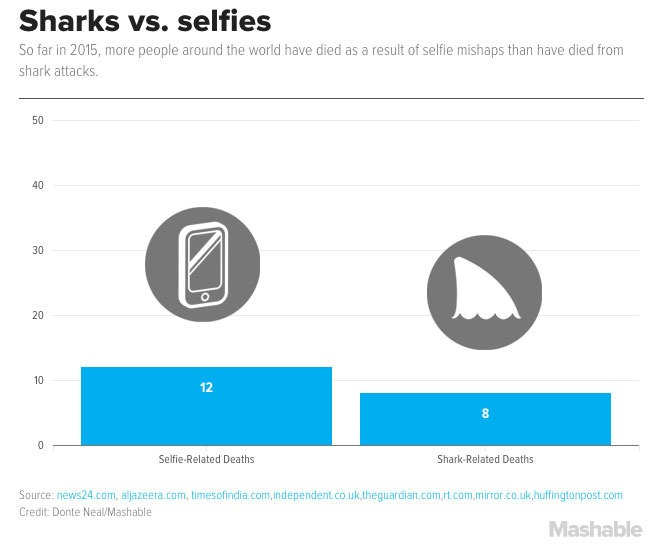 Selfie Deaths vs Shark Attack Deaths, 2015 [CHART]