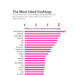 Instagram Hashtags [INFOGRAPHIC]