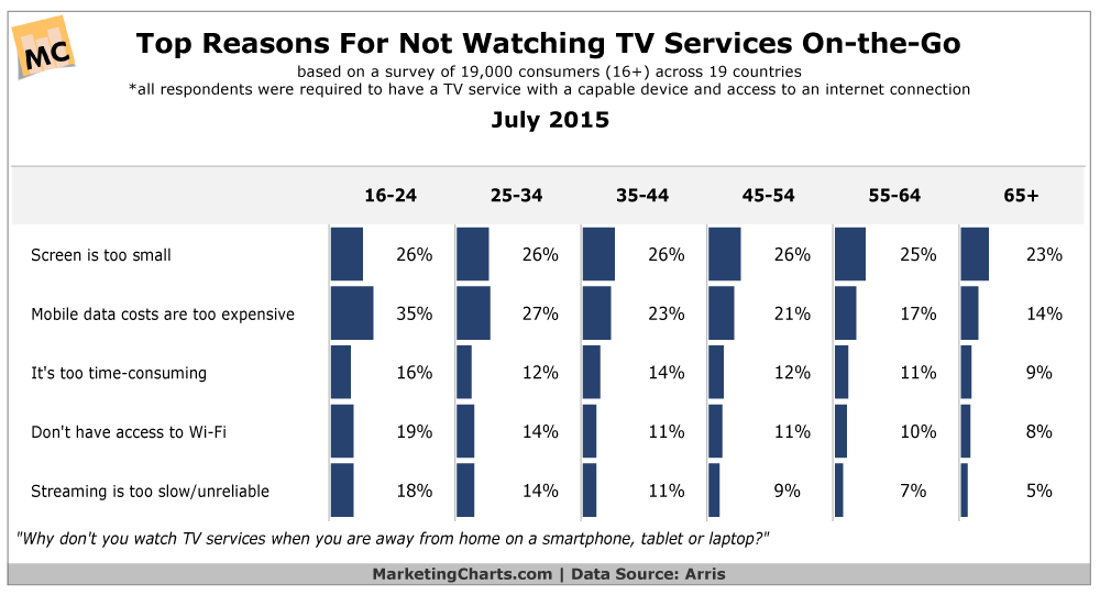 Top Reasons People Don't Watch Mobile TV