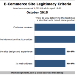 Factors That Give eCommerce Sites Legitimacy, October 2015 [CHART]