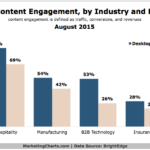 Website Content Engagement By Desktop Or Mobile, August 2015 [CHART]