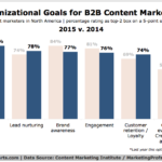 Organizational Goals For B2B Content Marketing, 2014 vs 2015 [CHART]