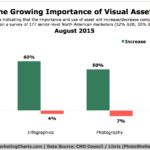 Value Of Visual Communications, August 2015 [CHART]