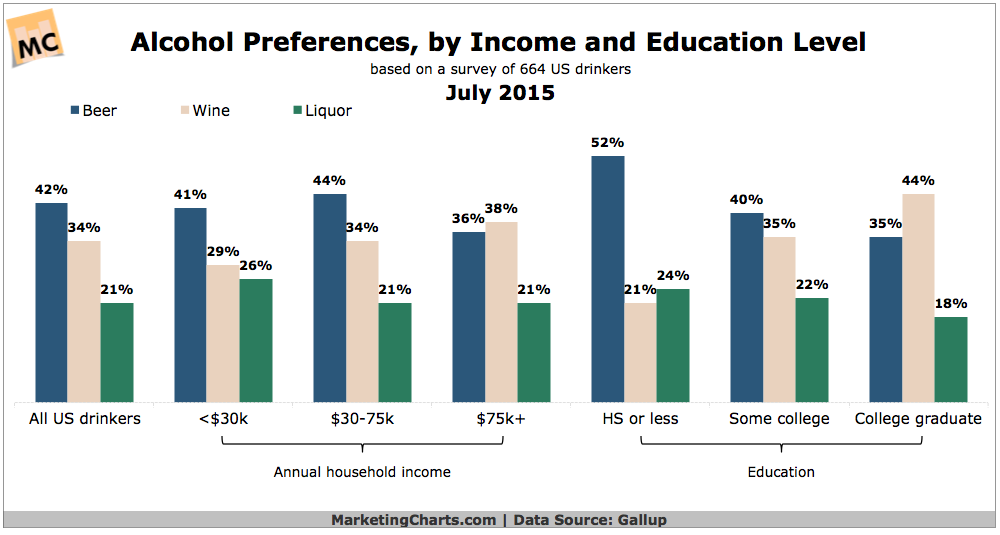 Alcohol Chart By amp; Preferences Income Education