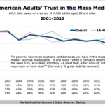 Americans' Trust In Mass Media, 2001-2015 [CHART]