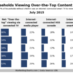 Streaming Video Households, July 2015 [CHART]