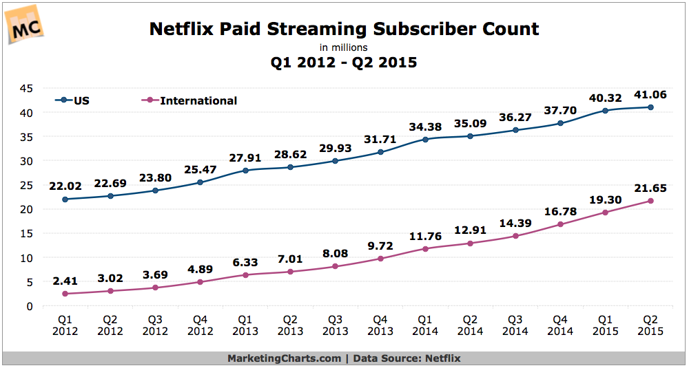 Netflix Subscriber Growth, 2012-2015 [CHART]
