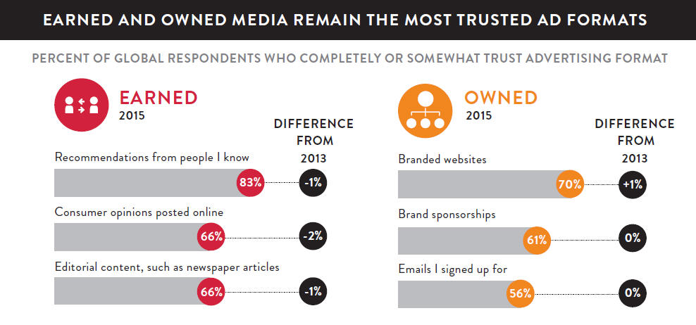 Consumer Trust In Earned & Owned Media [CHART]