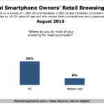 Mobile Millennials' Retail Browsing Habit, August 2015 [CHART]