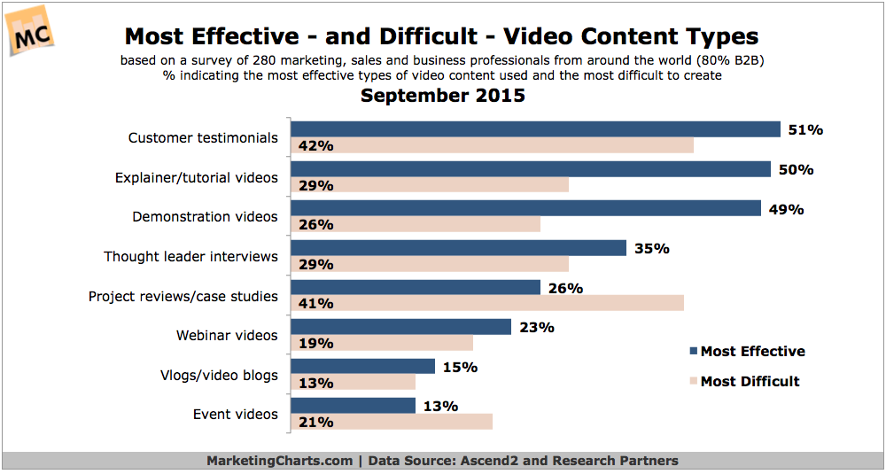 Most Effective & Difficult Types Of Video Content, September 2015 [CHART]