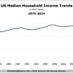 Median Household Income, 1974-2014 [CHART]