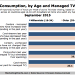 Millennials' TV/Video Consumption, September 2015 [CHART]