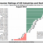 Consumer Ratings Of US Industries, August 2015 [CHART]