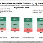 Types Of Sales Emails Executives Respond To, September 2015 [CHART]