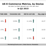 US eCommerce Metrics By Device, Q2 2015 [CHART]