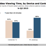 Share Of Video Viewing Time By Device & Content Length, Q2 2015 [CHART]